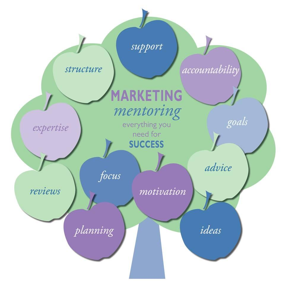 Marketing Mentoring