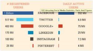 social media statistics2