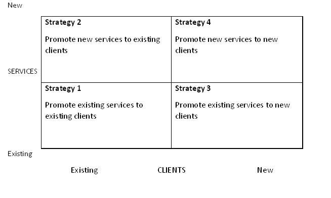 4 Strategy Marketing Diagram